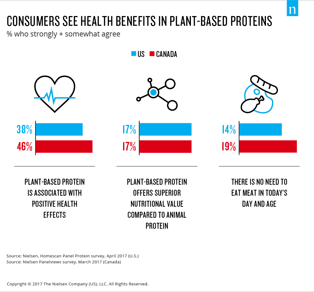 consumers see health benefits in plant-based proteins