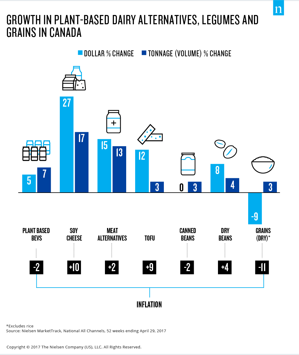 growth in plant-based dairy alternatives, legumes and grains in canada