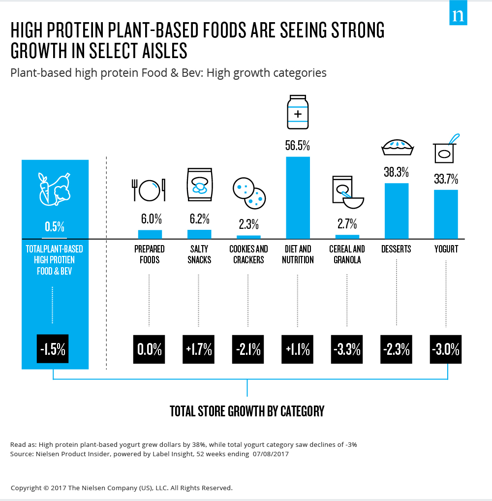 high protein plant-based foods re seeing strong growth in select aisles