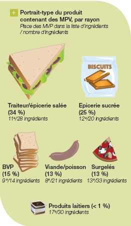 protéine végétale