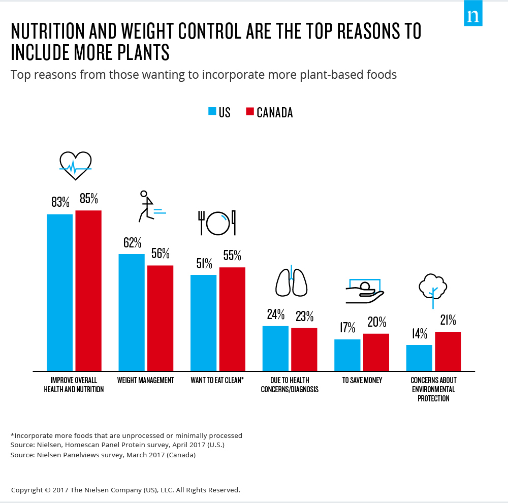 nutrition and weight control are the top reasons to include more plants